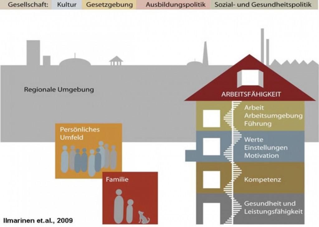 cropped-Haus_Arbeitsfaehigkeit-1024x728